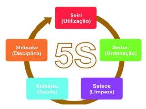 Os cinco sensos utilizado no trabalho (Foto: Reprodução/Google)